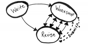 revision cycle - 1